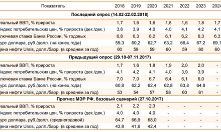 Опрос ВШЭ: рост ВВП на уровне 2% не просматривается в перспективе ближайших семи лет