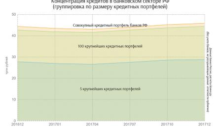 «Тинькофф» и «Экспресс-Волга» лидировали по процентному увеличению кредитных портфелей в ноябре